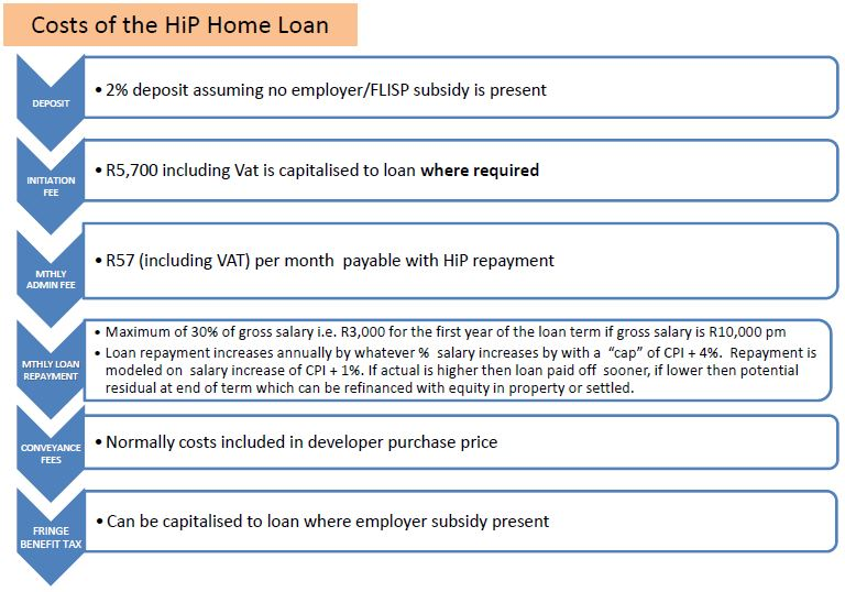 How the HIP home loan works